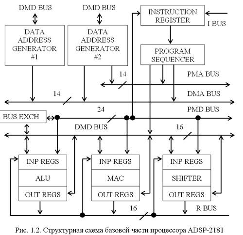 Структурная схема ADSP-2181