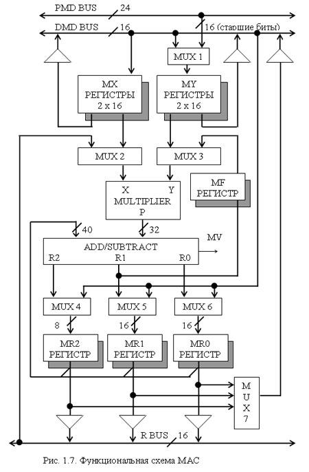 Функциональная схема МАС